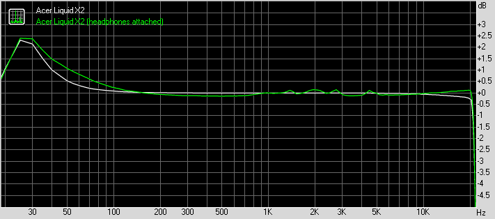 Acer Liquid X2 frequency response