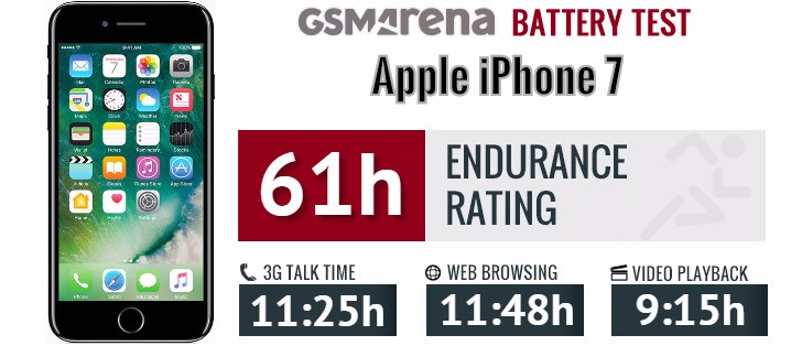 iphone battery test apple iphone 7 review display battery connectivity 11646