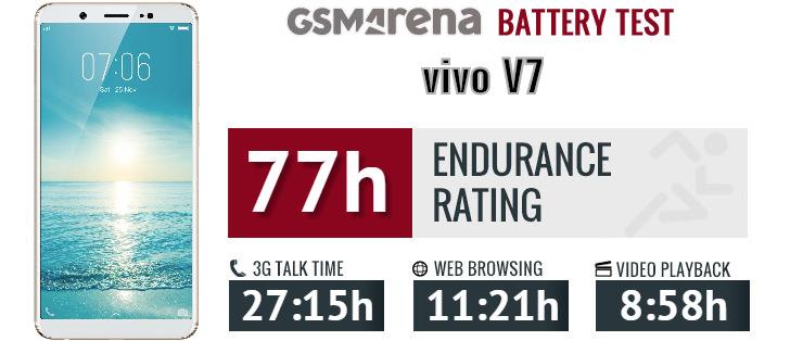 vivo V7 review