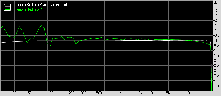 Xiaomi Redmi 5 Plus frequency response