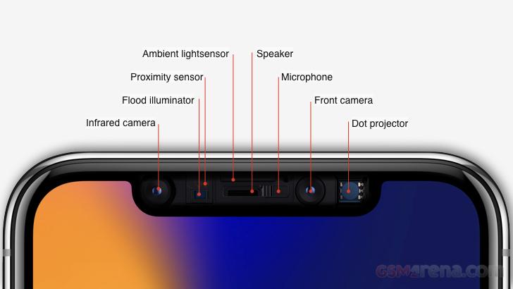 دوربین ثانویه چیست