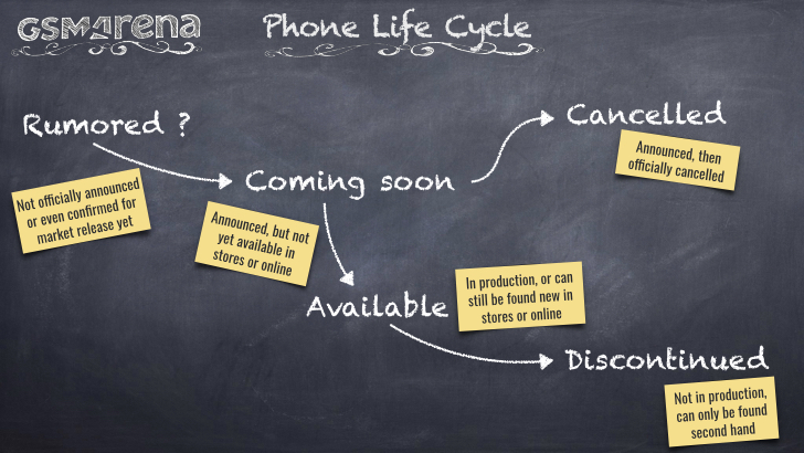 life cycle of a smart phone