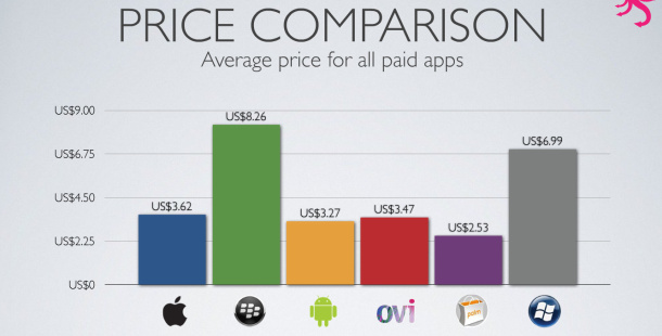 Major mobile App Stores analyzed, Android Market has 57