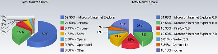 Internet Explorer Below 60% Share