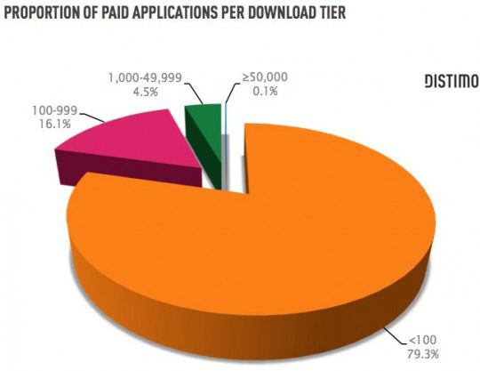 80% of paid apps in Android Market get downloaded less than 100