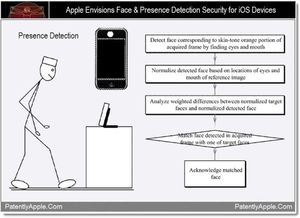 Apple's latest iOS patent application aims at face unlock