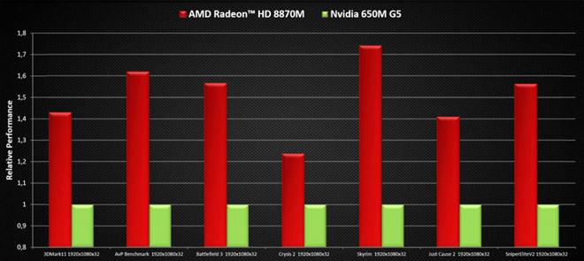 Amd Radeon Graphics Cards List - Mariagegironde