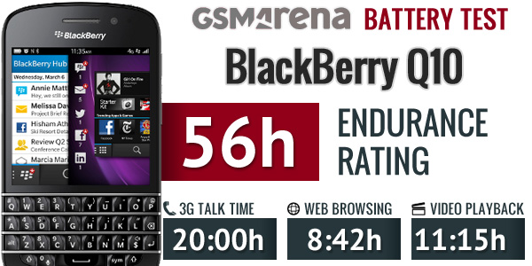 BlackBerry Q10 goes through our battery test hoops, promises