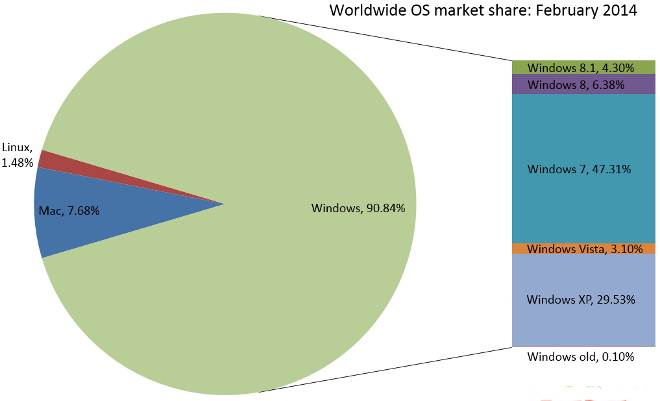 OS and Web Browser market share statistics
