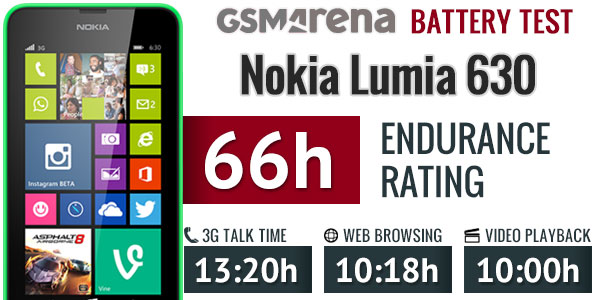 Nokia Lumia 630 battery life
