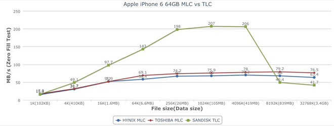 Benchmarks show some iPhone 6 and 6 Plus units have slower