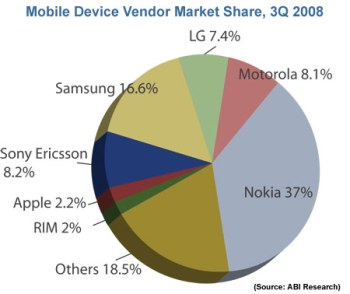 Global market share Q3 2008