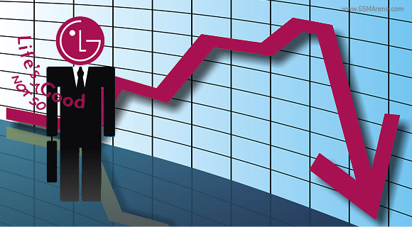 LG Q4 Financial Results