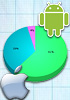 ComScore: Android has nearly 50% of US market, iOS grows too
