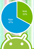 Nielsen: dedicated apps beat mobile sites for US droid users