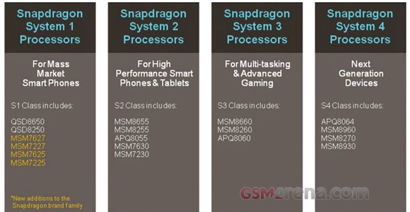 Qualcomm announces new Snapdragon S1 and S4 chipsets