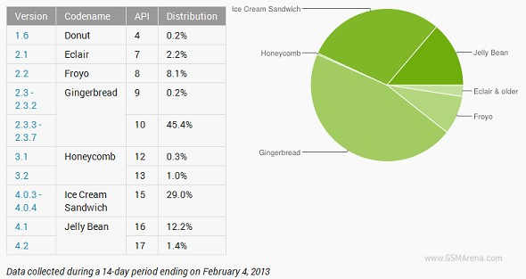 Android: Jelly Bean Slowly Increases Market Share