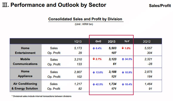 LG Q2 2013 report is out, sales and profit up from Q1 ...