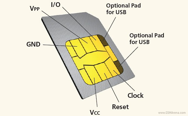 SIM card hacked, could affect