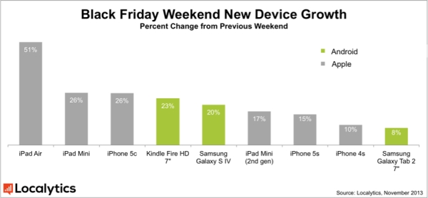 Apple iPads and iPhone 5c were Black Friday's best