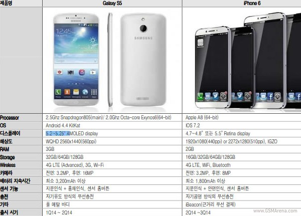 New report confirms two Samsung Galaxy S5 versions ...