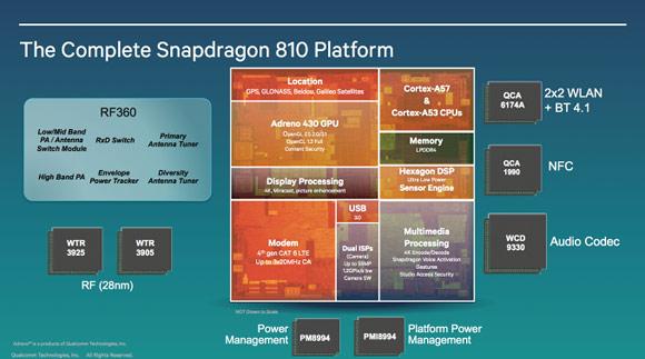 Sforum - Trang thông tin công nghệ mới nhất gsmarena_001 Qualcomm tiết lộ 2 bộ vi xử lý 64 bit Snapdragon 810 và Snapdragon 808