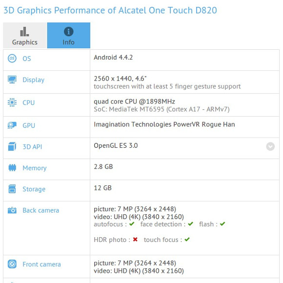 Alcatel One Touch D820 with QHD screen benchmarked