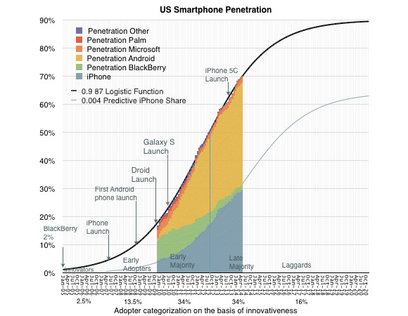 us mobile penetration