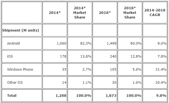 IDC: WP share to double by 2018, Android and iOS to fall ...