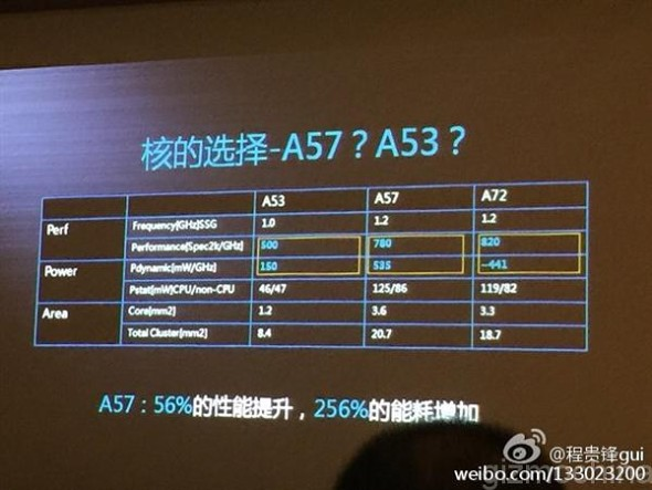 Huawei details Kirin 930 chipset, says it uses enhanced A53E cores