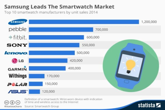 Samsung is the top smartwatch vendor, says report ...