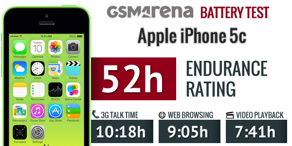 iphone 5c battery life apple iphone 5c review battery handling display 2911