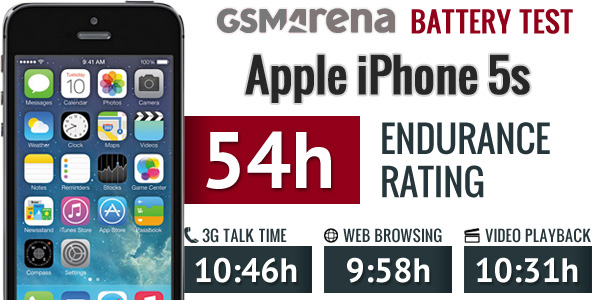 iphone 5s battery life apple iphone 5s review controls display battery 1815