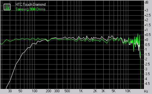 HTC Touch Diamond and Samsung i900 Omnia frequency response graphs