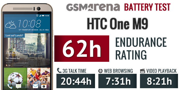new product 5d1d6 776be HTC One M9 review: One up: Display, battery life, connectivity