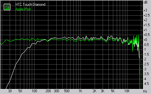 HTC Touch Diamond frequency response graph