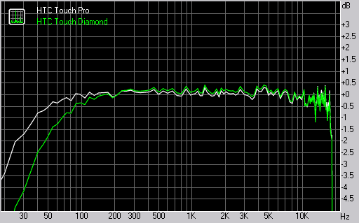 HTC Touch Pro and HTC Touch Diamond frequency response graphs