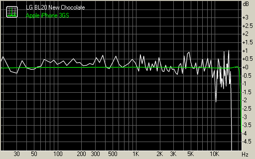 LG BL20 New Chocolate vs Apple iPhone 3GS frequency response