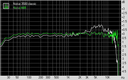 Nokia 3500 classic vs Nokia N81 frequency response graphs