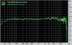 Nokia 6500 slide audio quality test graphs
