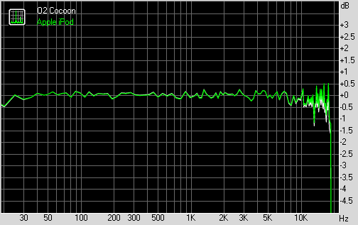 O2 Cocoon frequency graph