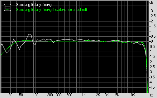 Samsung Galaxy Young frequency response