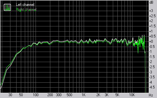 Samsung M8800 Pixon frequency response graph