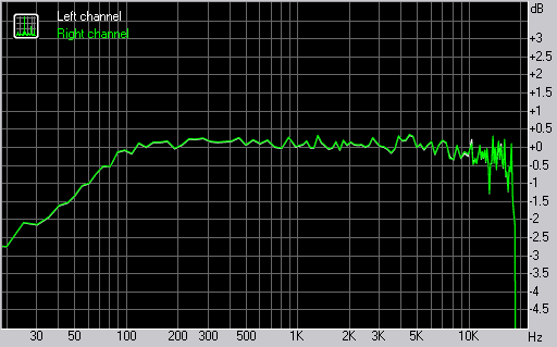 Samsung S7330 frequency response graph