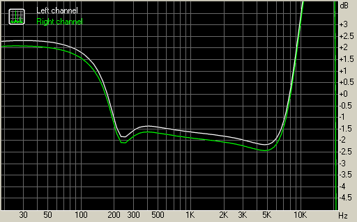 Sony Ericsson W595 frequency response graph