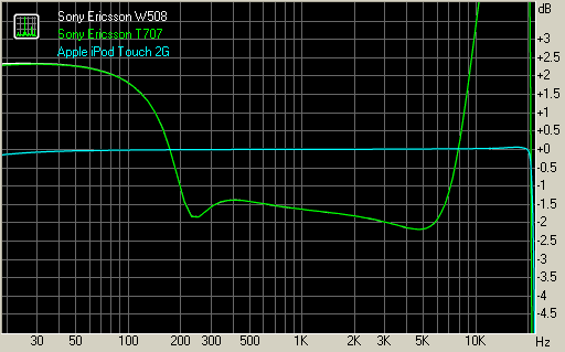 Sony Ericsson W508 has identical audio quality with Sony Ericsson T707
